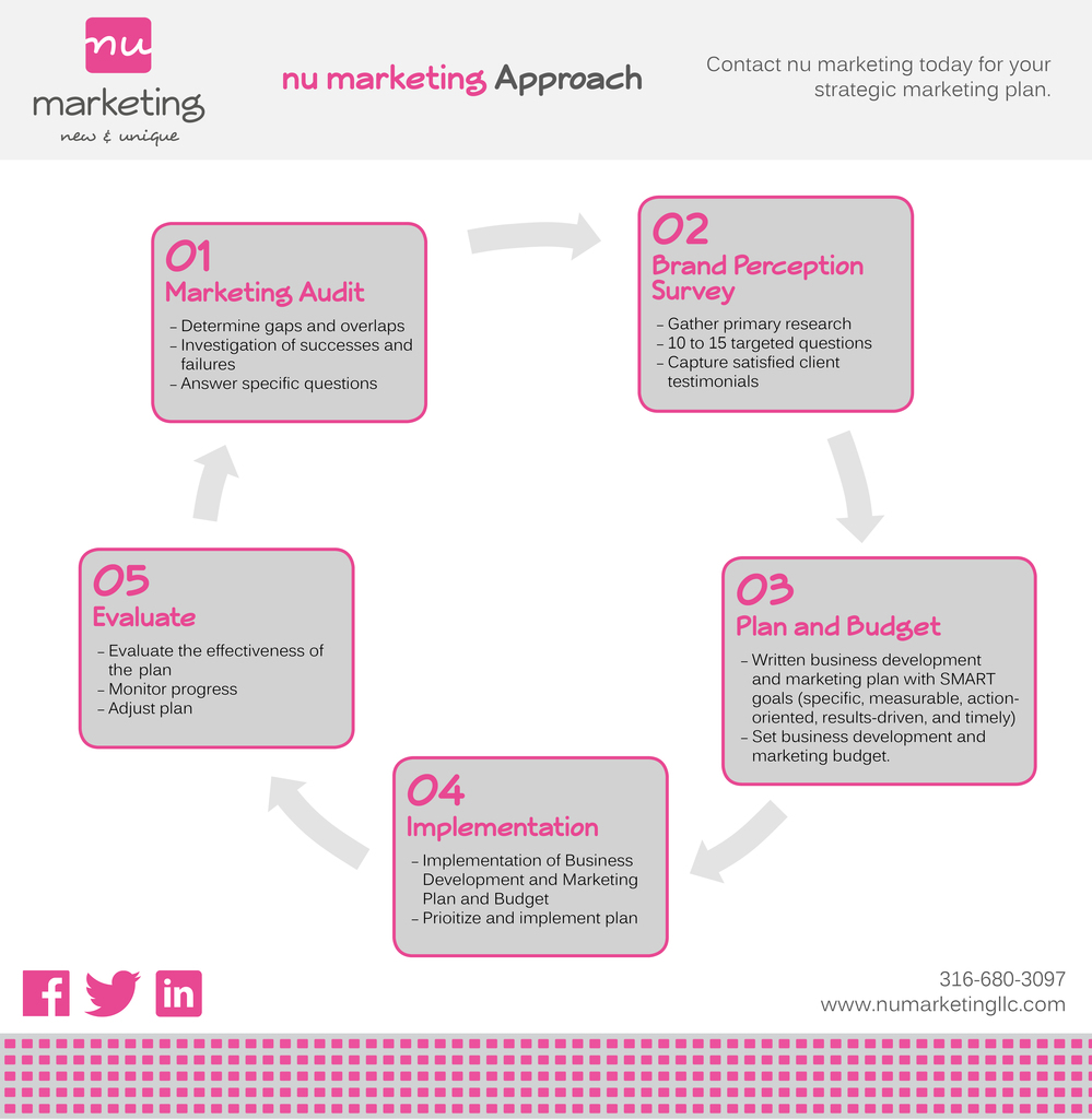 nu_marketing_approach_pg2_1024