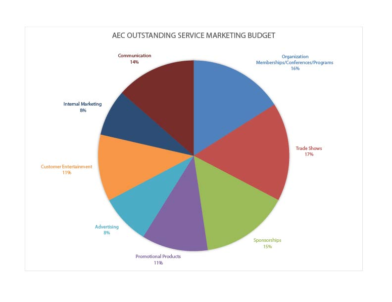Expanded AEC Outstanding Service Marketing Budget 2016