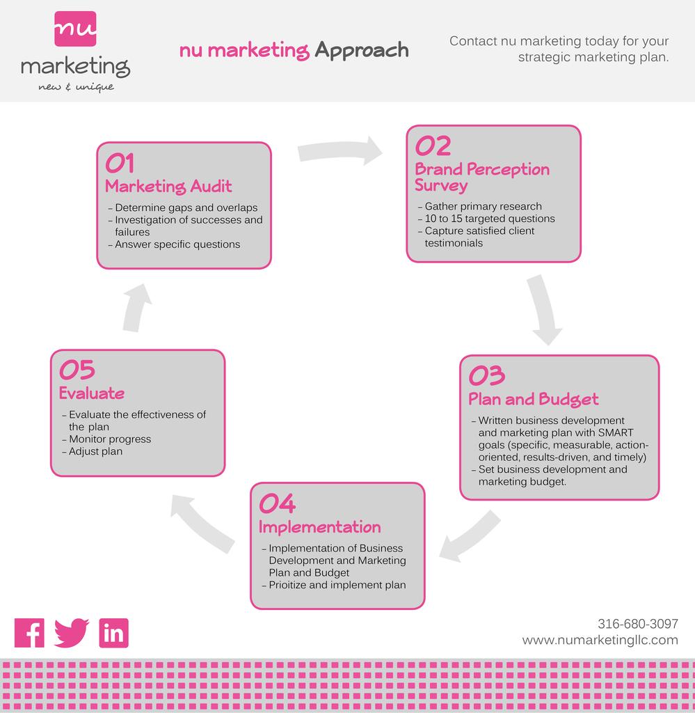 nu_marketing_approach_pg2_1024